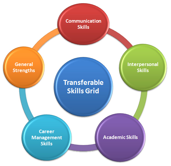 transferable skills are skills acquired from past jobs volunteering hobbies or life experience there are hard skills and transferable skills